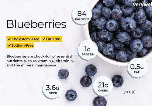 Blueberries annotated