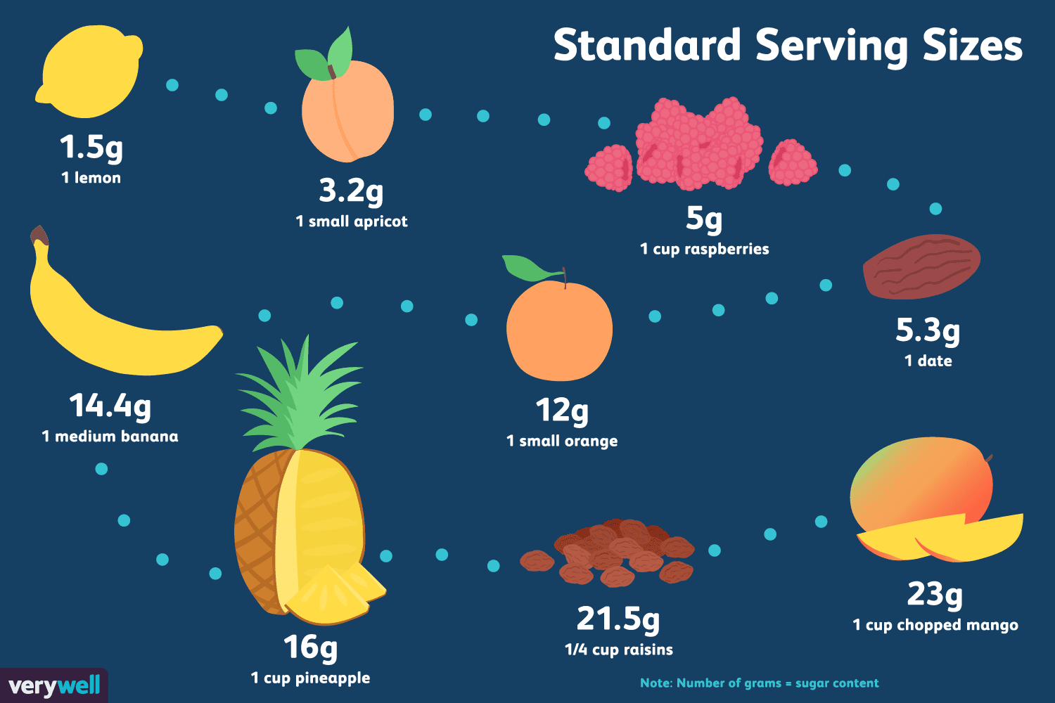 low-carb fruits with the most and least sugar