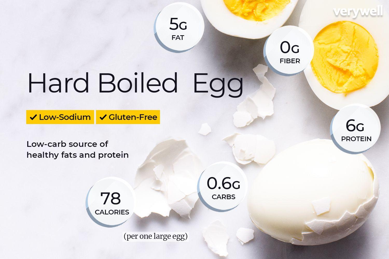 Egg Nutrition Facts: Calories, Carbs
