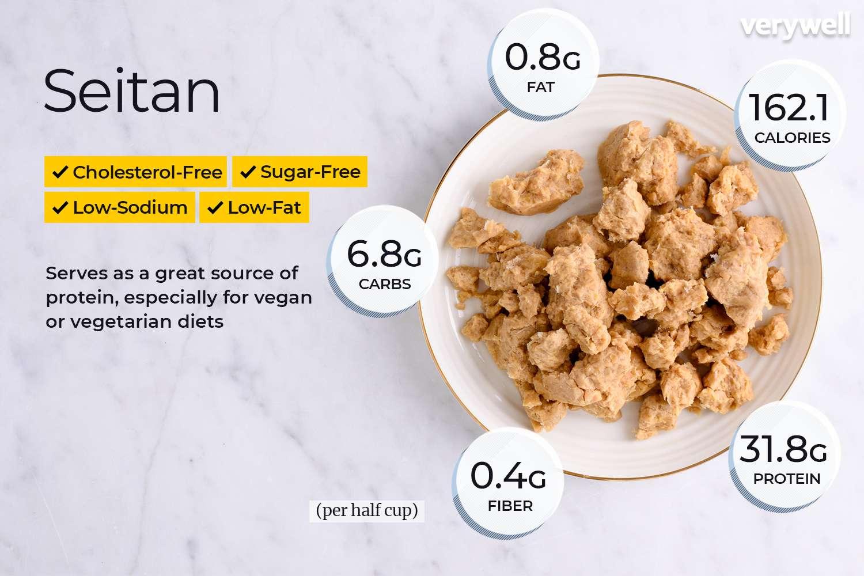 What Is Seitan (Vital Wheat Gluten)? Is It Healthy?
