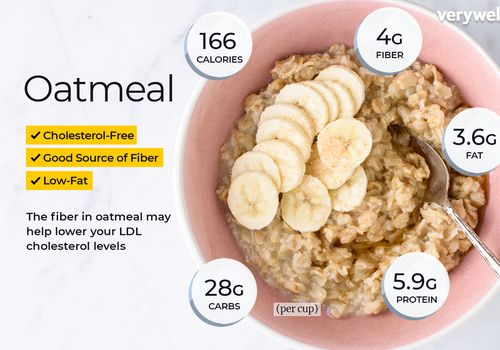 Oatmeal annotated