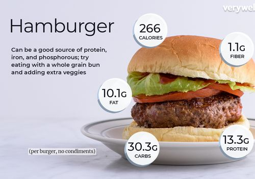 Hamburguesa anotada