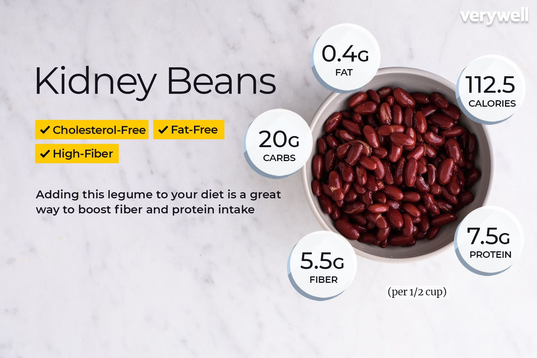 Kidney Beans Nutrition Facts: Calories
