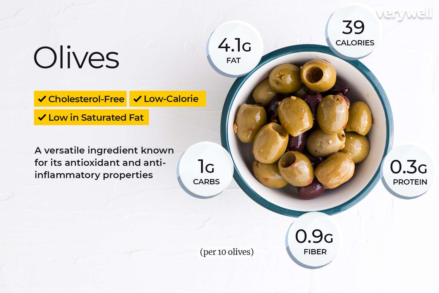 Are Olives Allowed on a Low-Carb Diet?