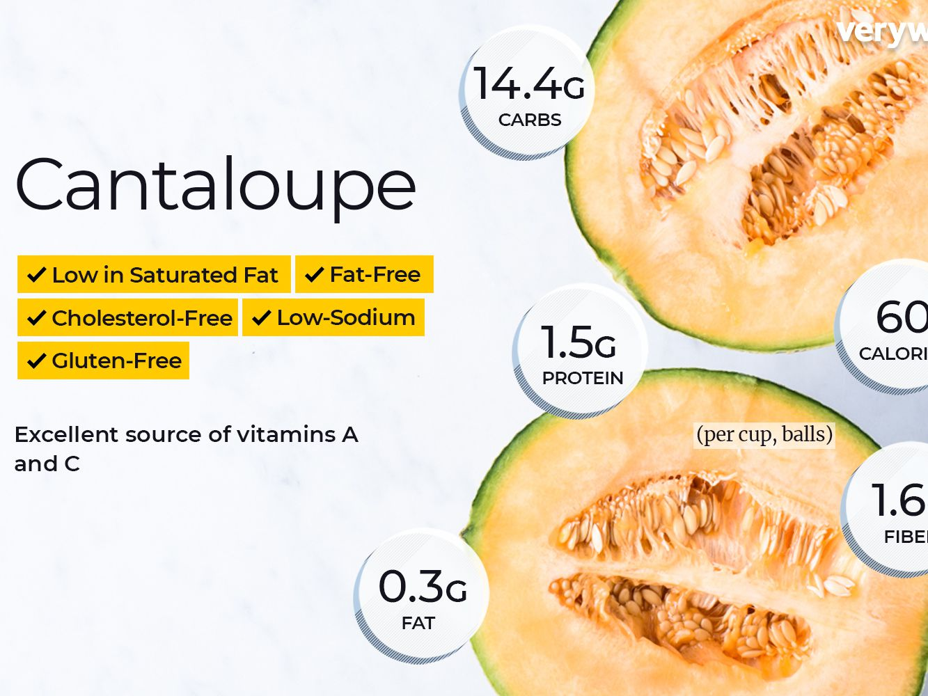 Cantaloupe Nutrition Facts And Health Benefits And though they usually don't cause the extreme reactions that other allergens may cause, there is still a possibility of. cantaloupe nutrition facts and health