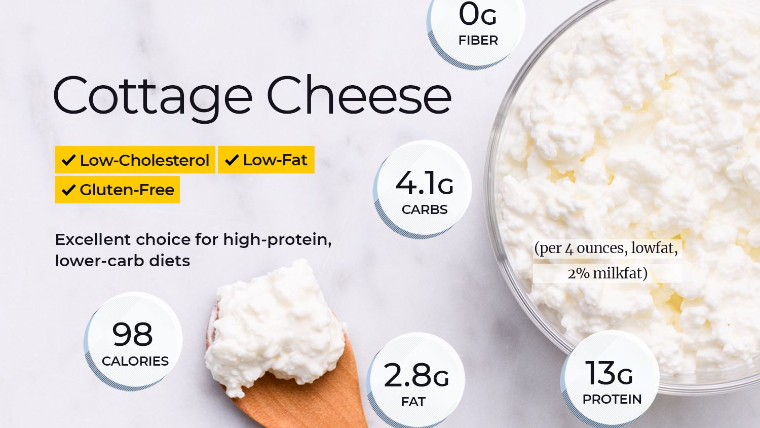 Fine Cottage Cheese Nutrition Facts Calories Carbs And Health Download Free Architecture Designs Rallybritishbridgeorg