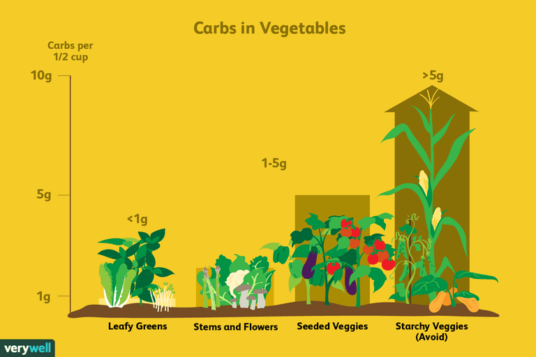 The Best And Worst Vegetables For A Low Carb Diet