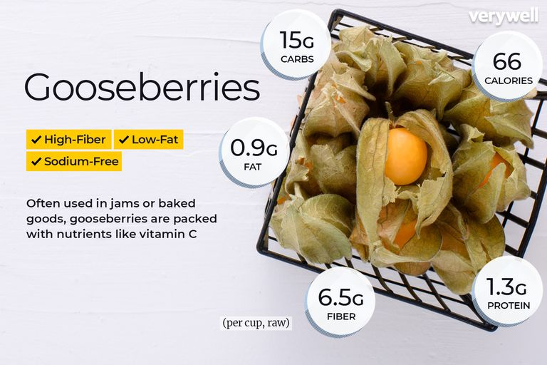 Gooseberries annotated