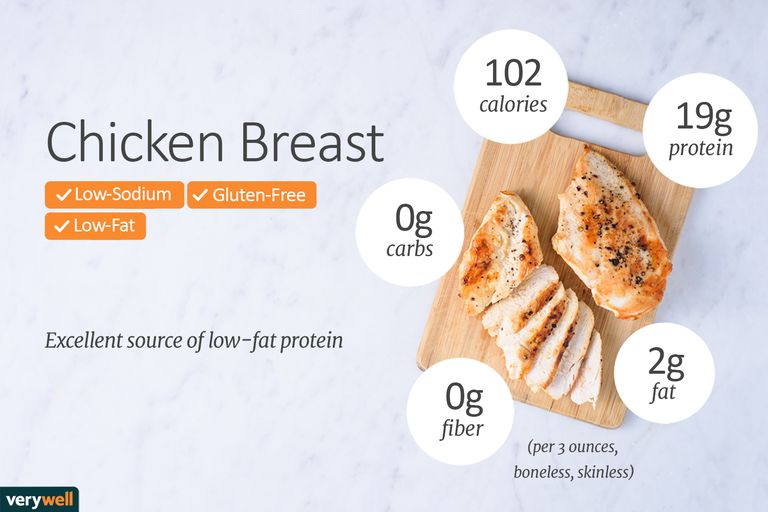 Chicken Breast Calories Nutrition And Health Benefits