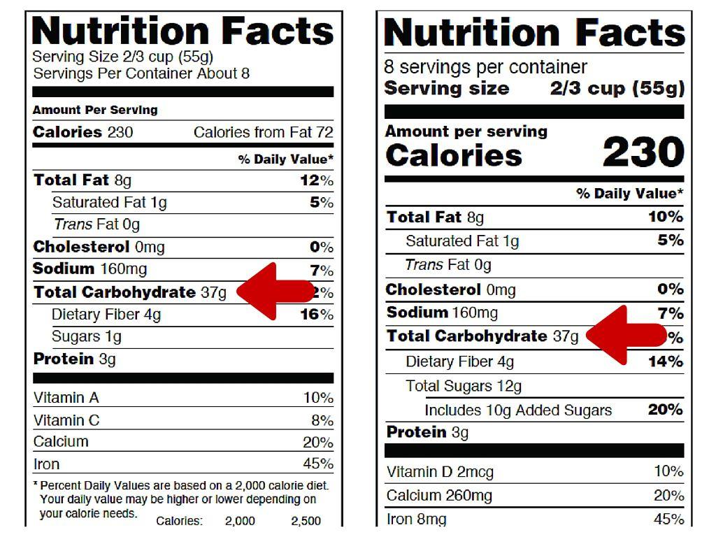Carbohidratos en la etiqueta de información nutricional