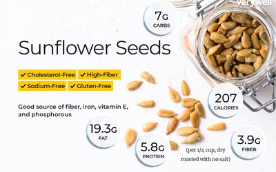 Almond Nutrition Facts: Calories, Carbs
