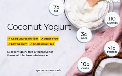 Yogurt Calories, Nutrition Facts, and