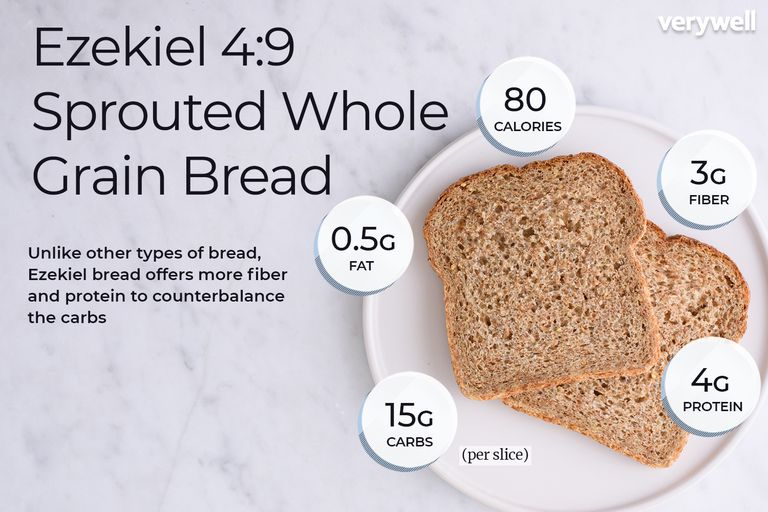 Ezekiel bread annotated