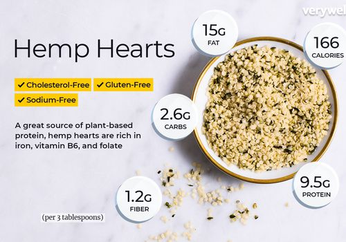 Hemp hearts, annotated