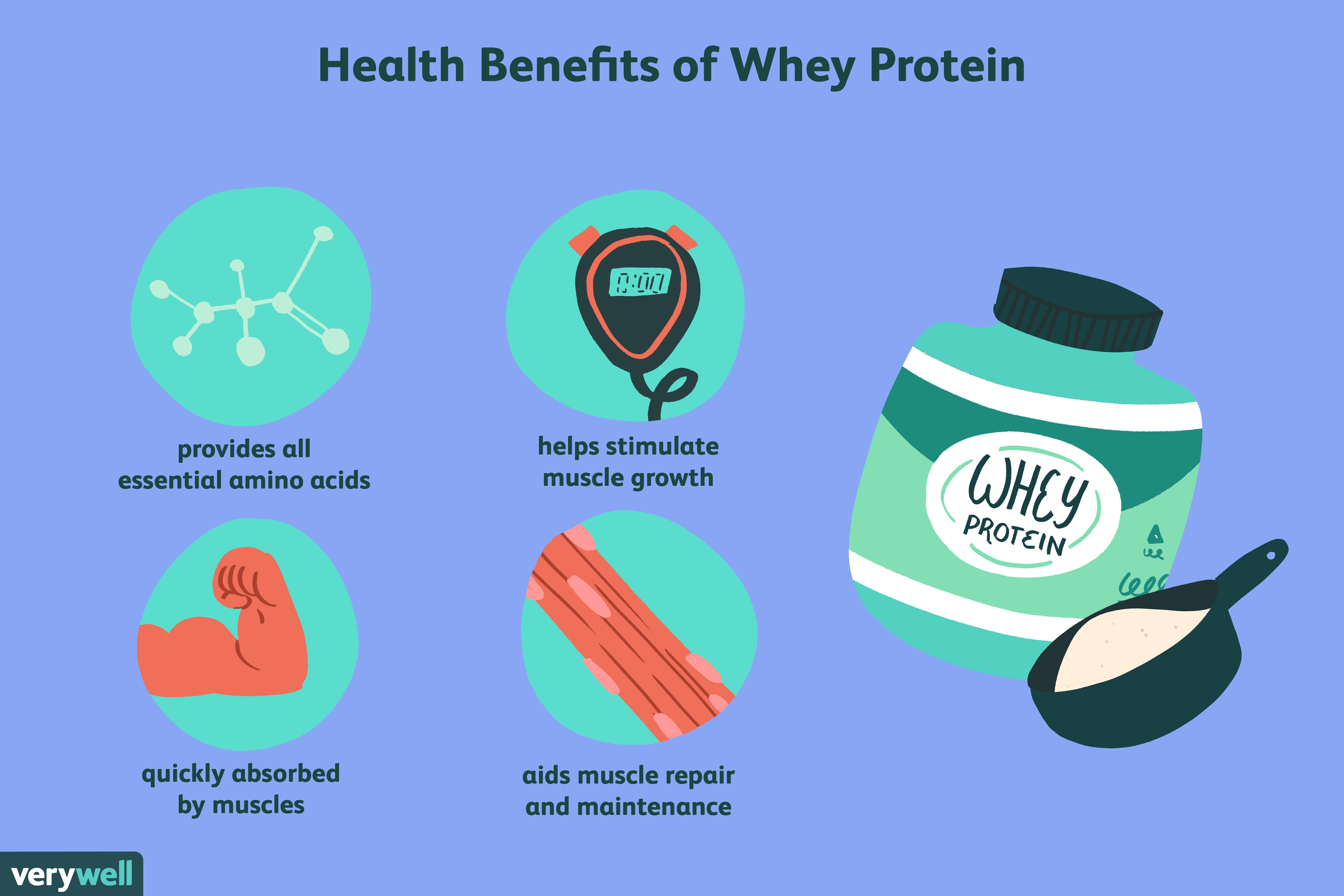 how to add whey protein to your diet