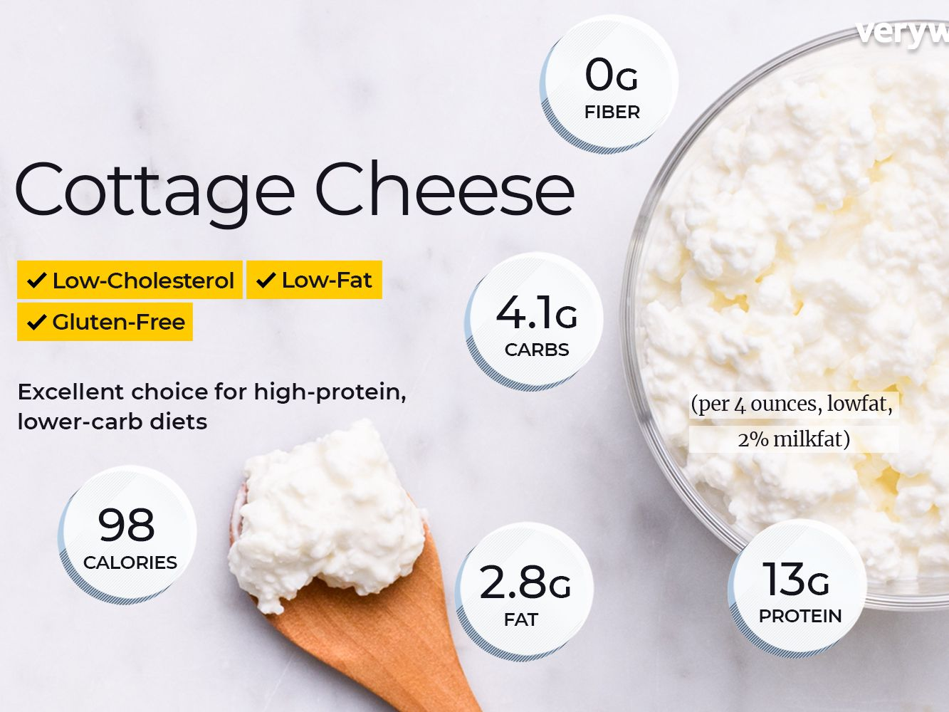 Astonishing Cottage Cheese Nutrition Facts Calories Carbs And Health Download Free Architecture Designs Rallybritishbridgeorg