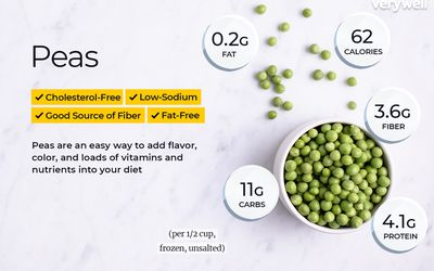 Sugar Snap Pea Nutrition Facts and