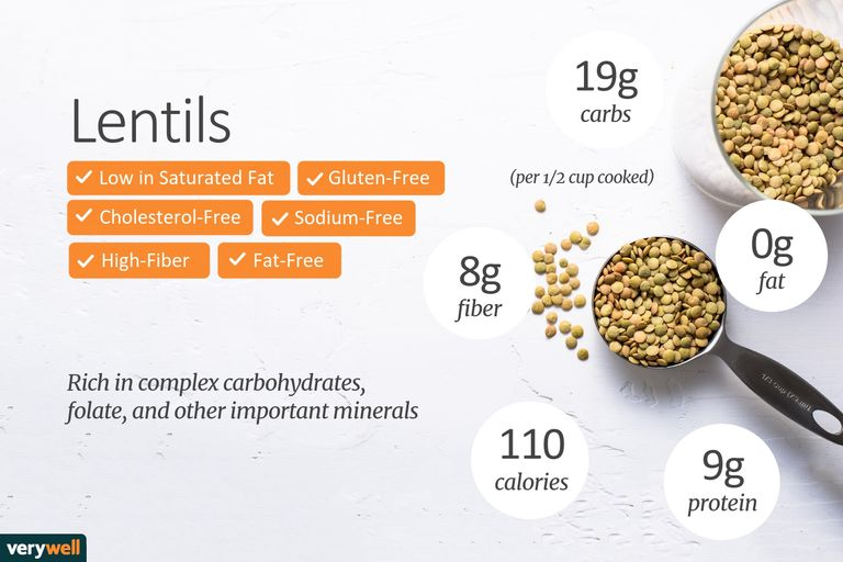 Lentils Nutrition Calories Carbs And Health Benefits