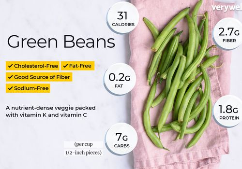 Green beans annotated