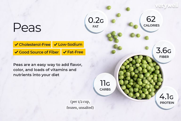 Peas, annotated