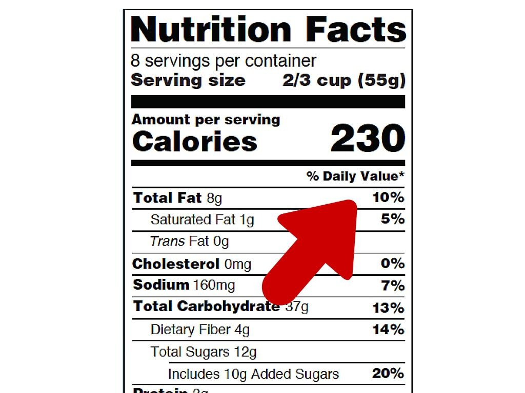 Percent daily value on nutrition facts label