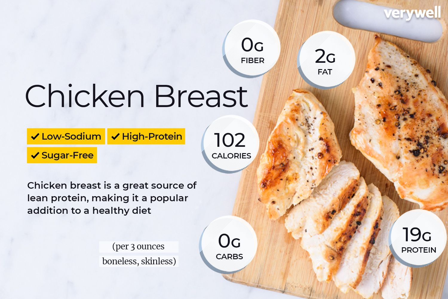 two chicken breasts per day diet