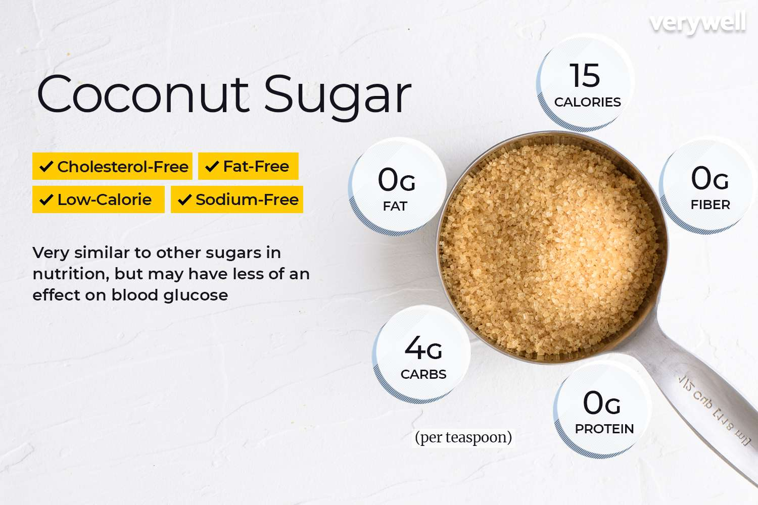 Is Coconut Sugar Really Low Carb?