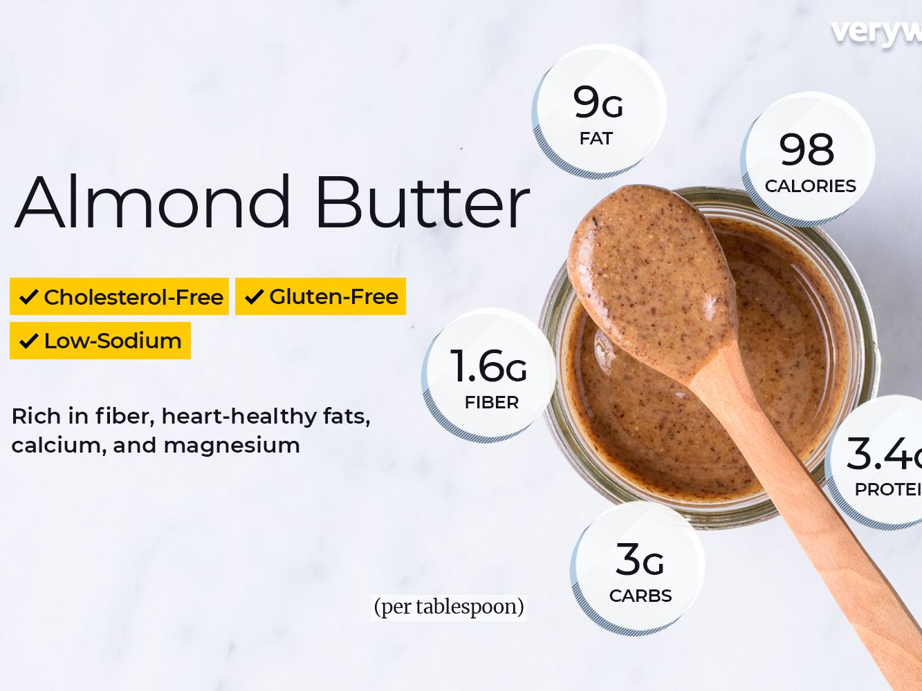 Almond Butter Nutrition Facts and