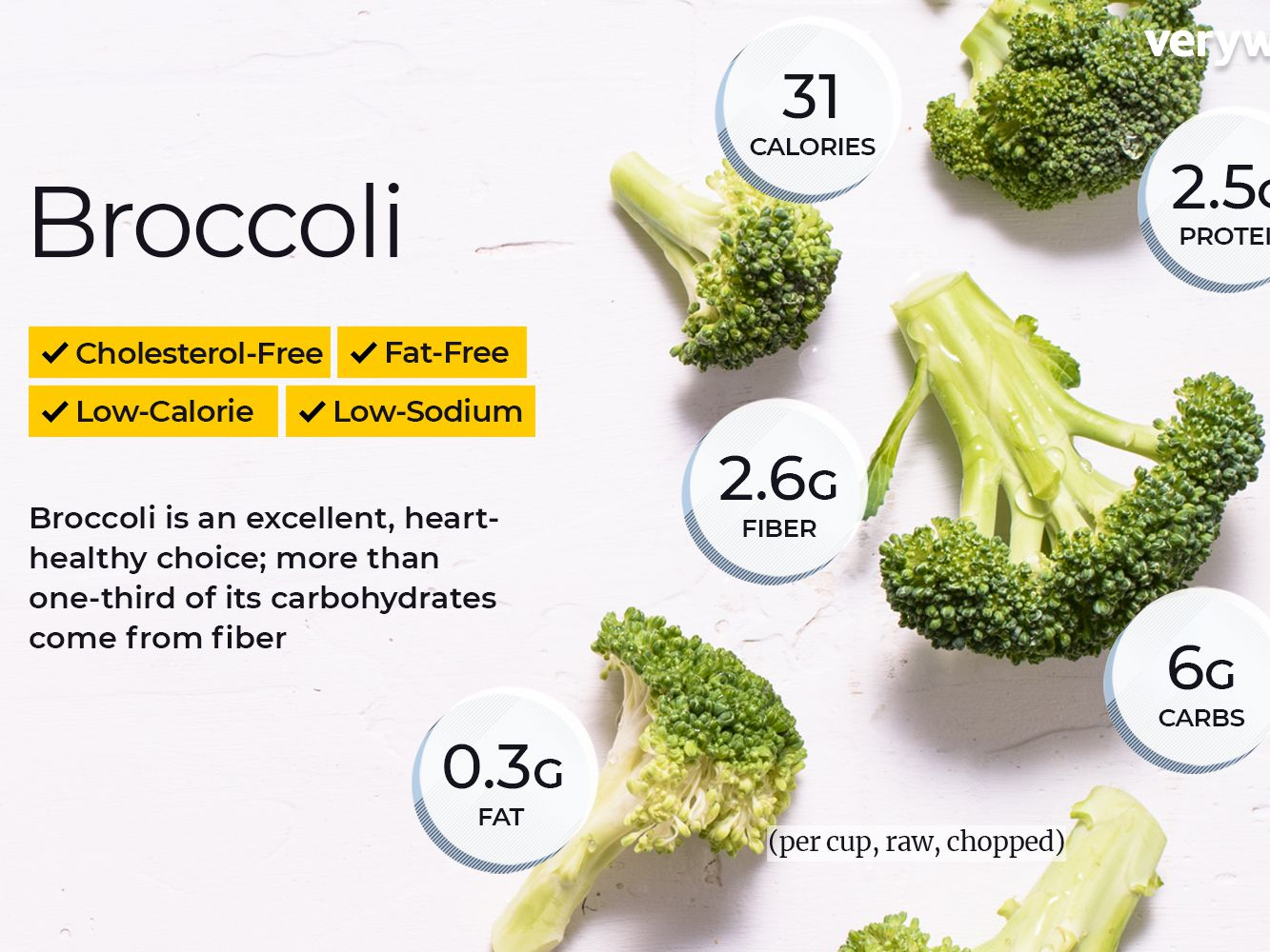Broccoli Nutrition Facts And Health
