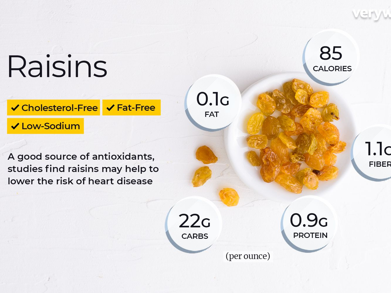 Raisin Nutrition Facts and Health Benefits