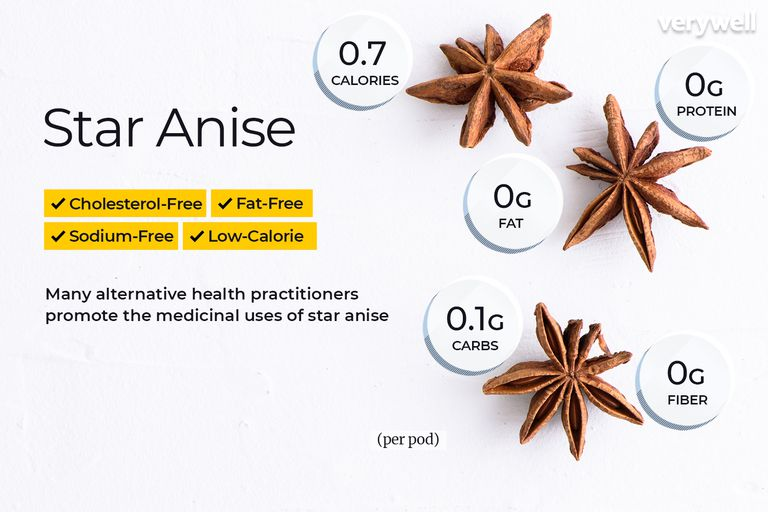 Star anise, annotated