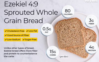 Bread Calories, Nutrition Facts, and
