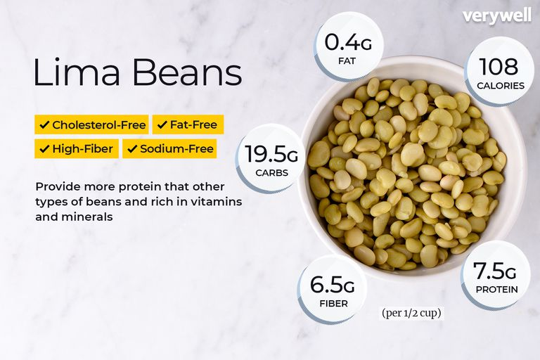 Lima beans, annotated