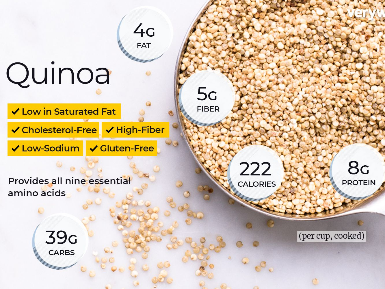 is quinoa good on a low carb diet