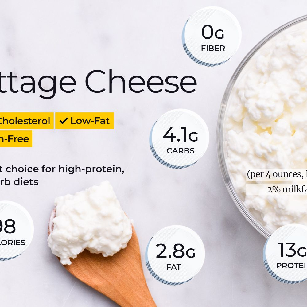 Pleasing Cottage Cheese Nutrition Facts Calories Carbs And Health Download Free Architecture Designs Scobabritishbridgeorg