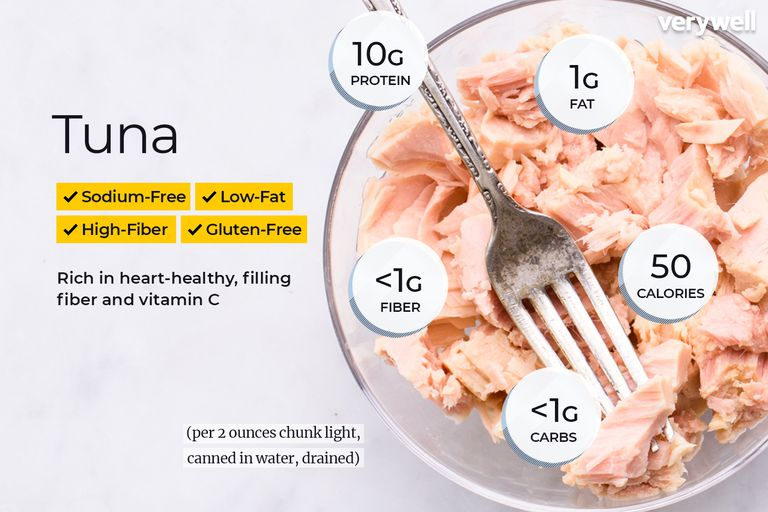 Tuna Nutrition Facts: Calories, Carbs, and Health Benefits
