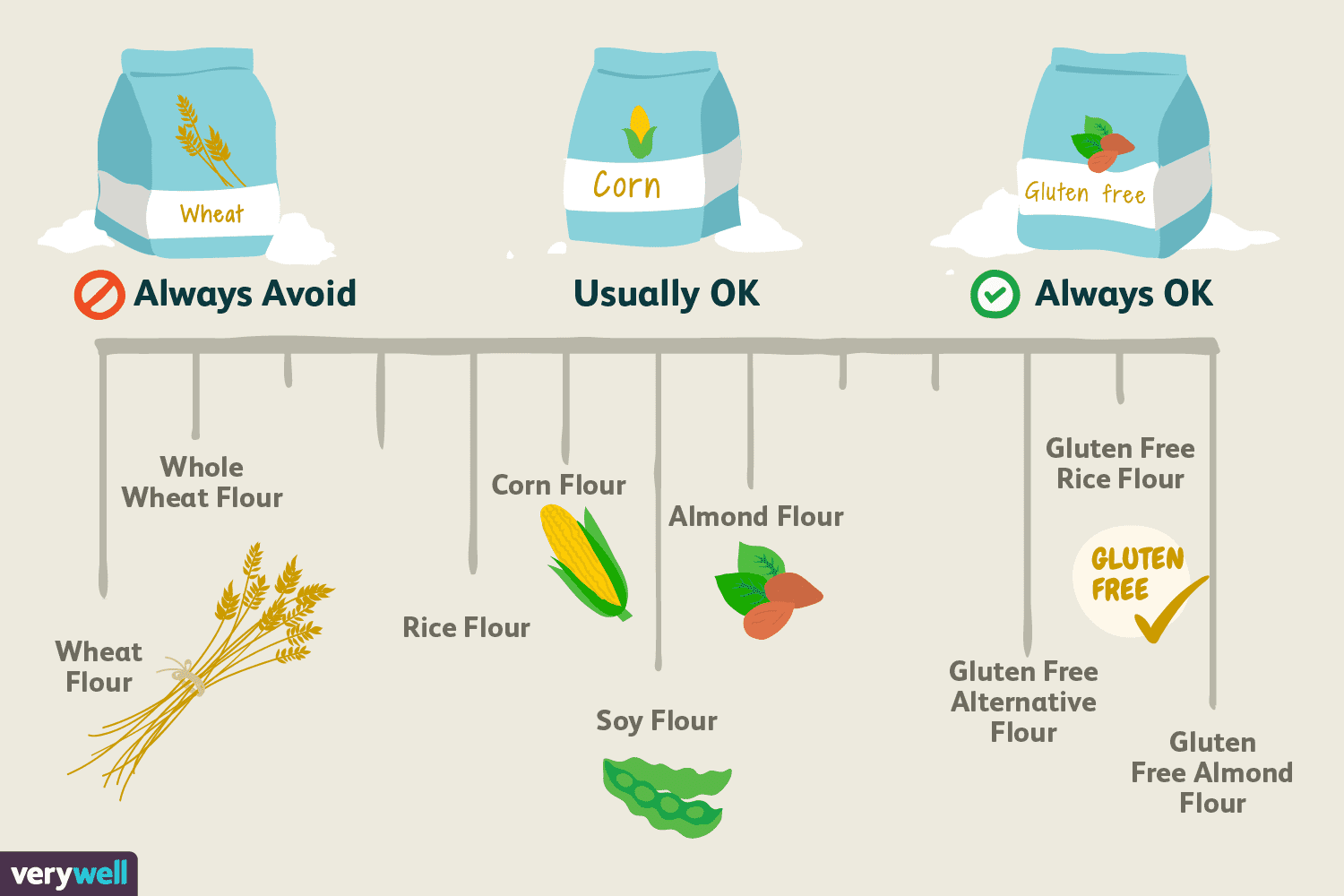 Which Types of Flour Are Gluten-Free?