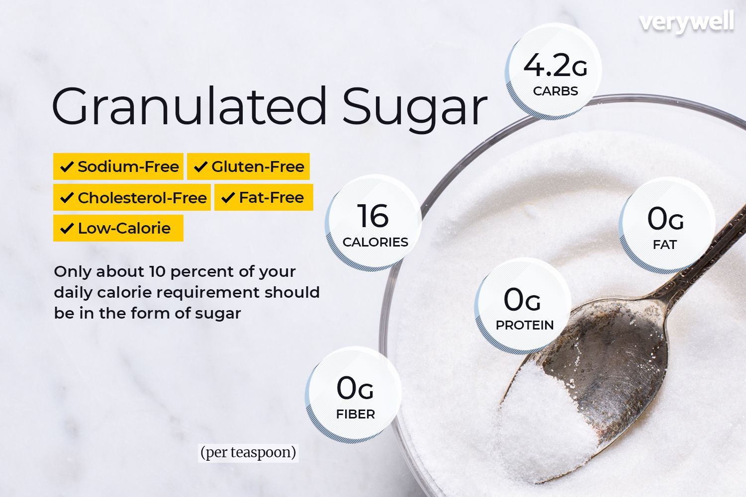 Granulated Sugar Nutrition Facts and Health Benefits