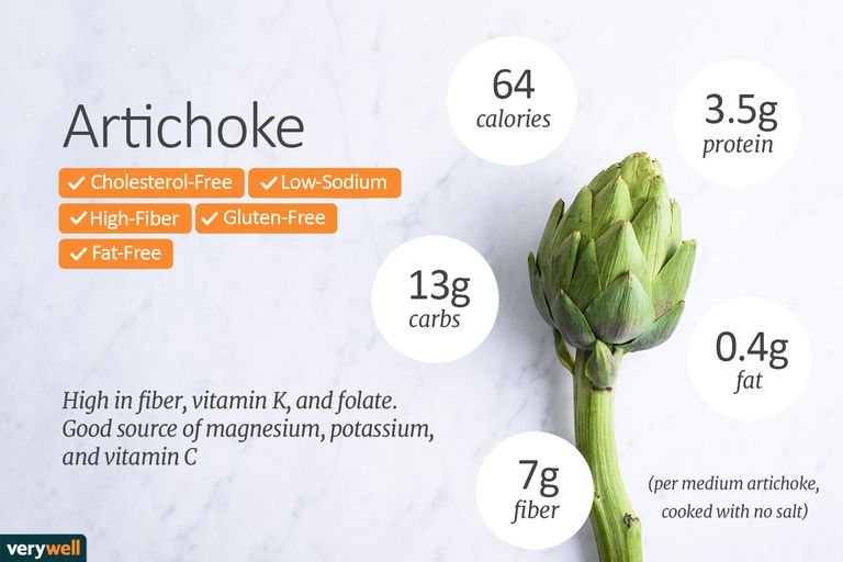 artichoke nutrition facts and health benefits