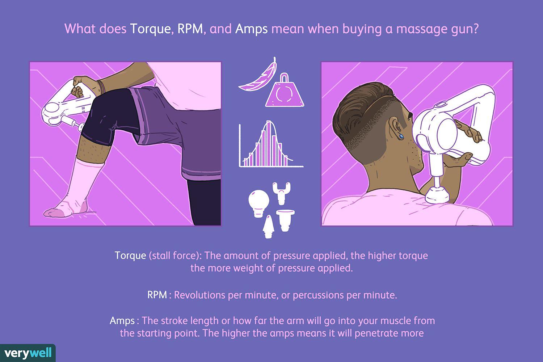 Best Massage Therapy Guns