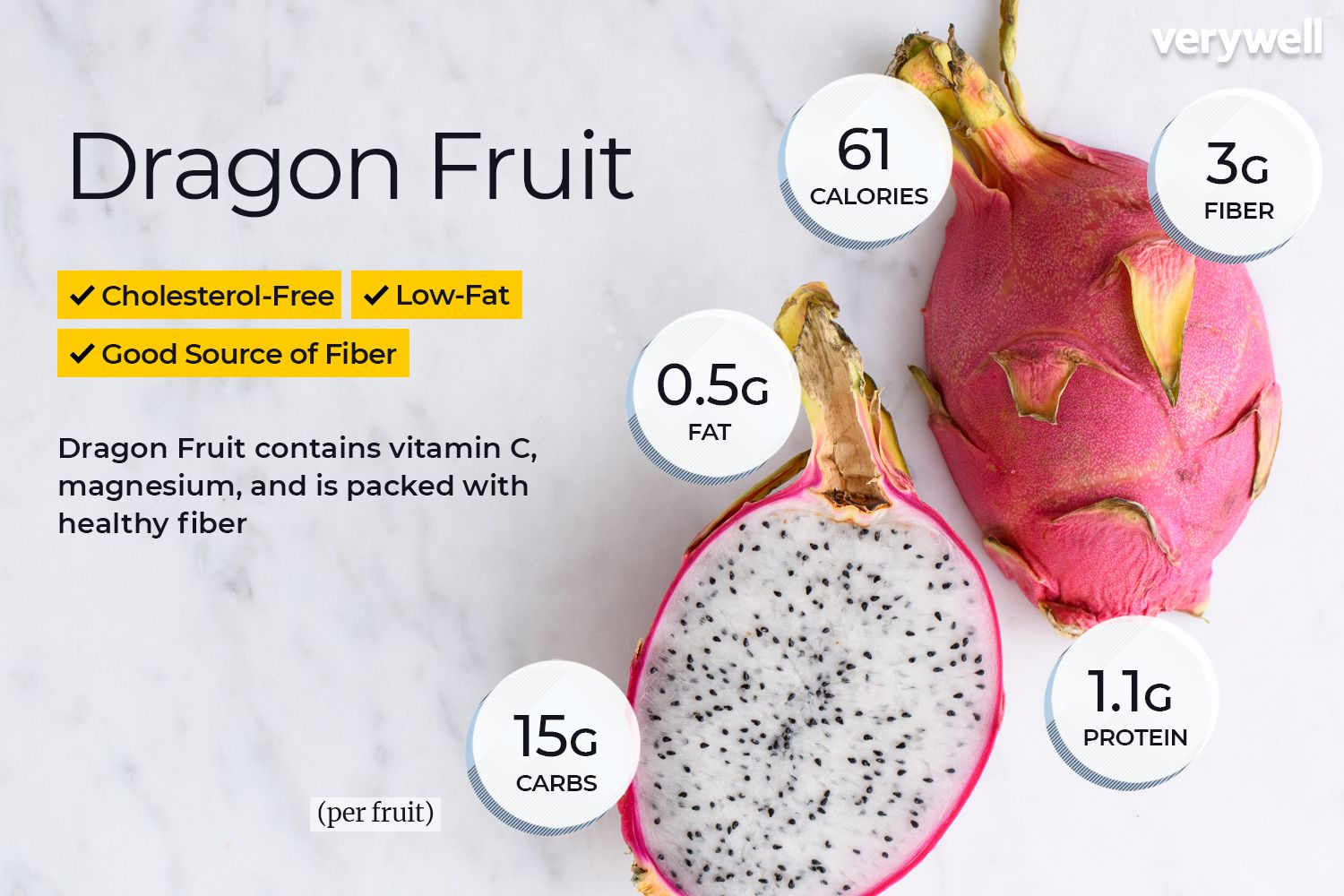 dragon fruit nutrition facts and health benefits