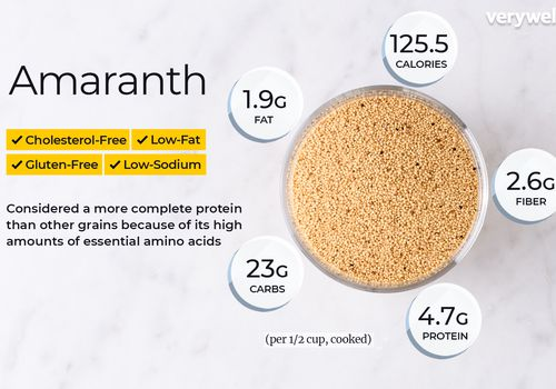 Amaranth annotated