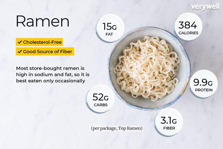 Ramen, annotated