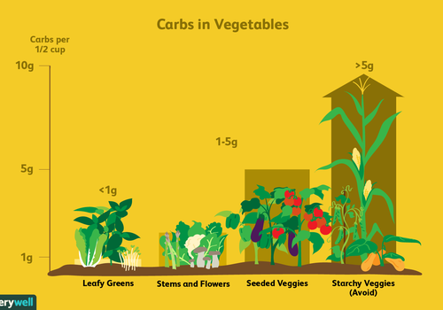 Carbs in vegetables illustration