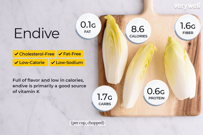 Endive annotated
