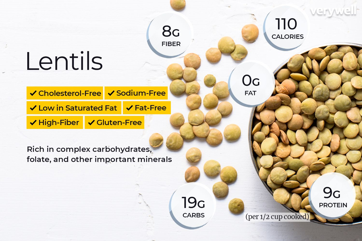 Lentils Nutrition: Calories, Carbs, and Health Benefits