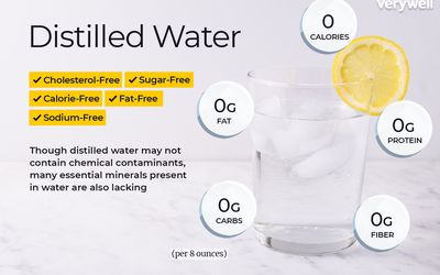 Distilled water, annotated