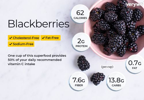 Blackberries annotated