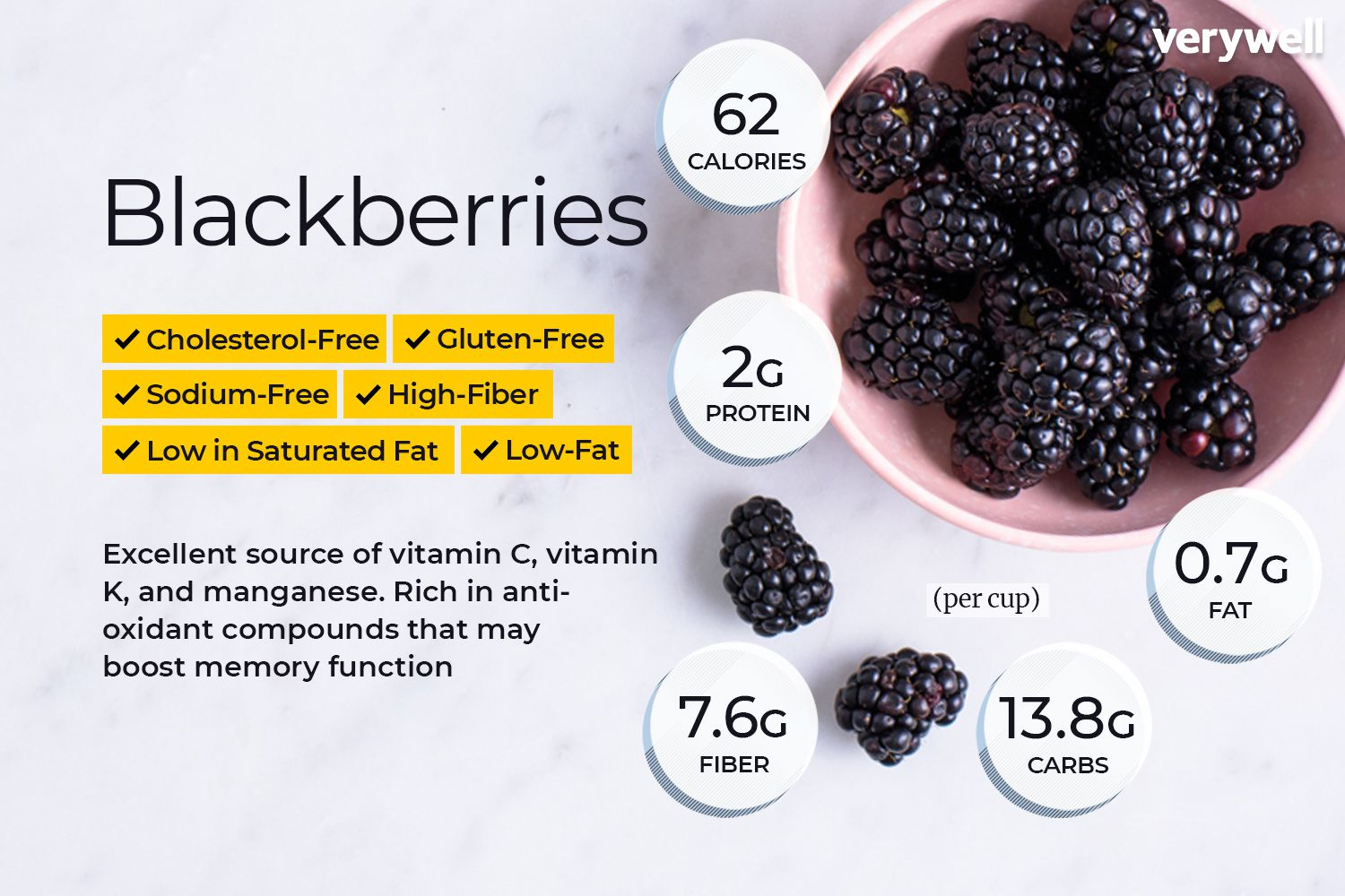 Blackberry Nutrition: Calories, Carbs, and Health Benefits