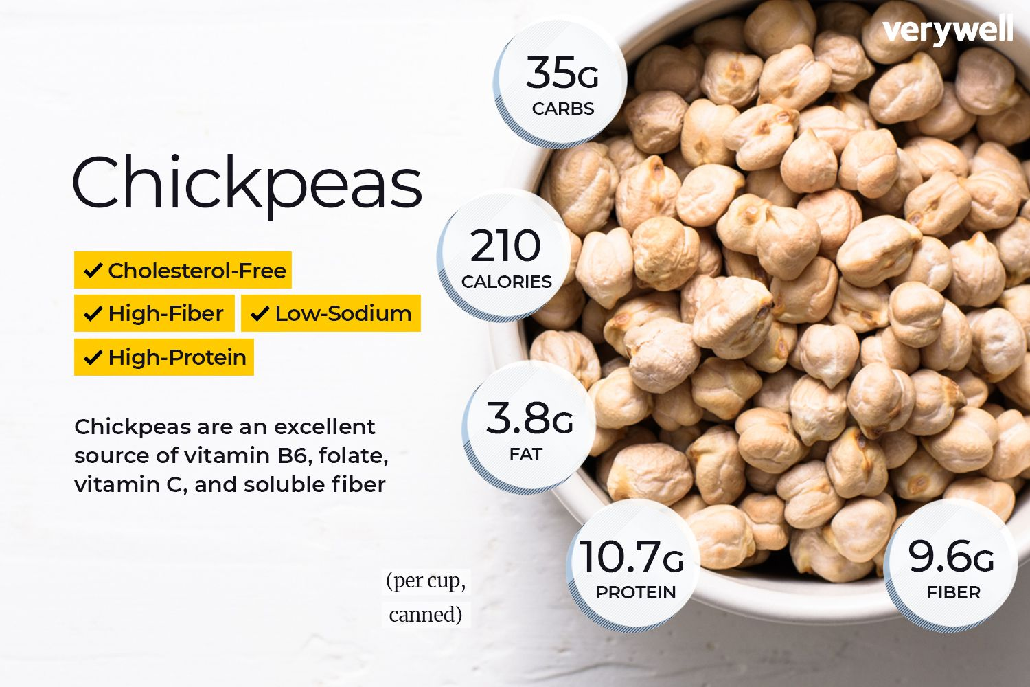 Chickpea Nutrition Facts And Health Benefits